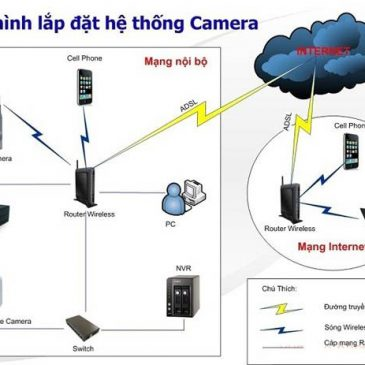 Thi công lắp đặt hệ thống camera quan sát tại Bắc Ninh