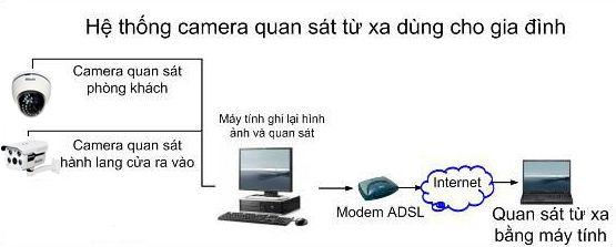 Hệ thống camera giám sát từ xa