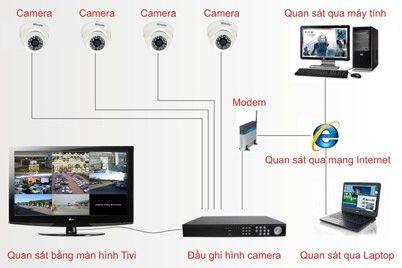 Lắp đặt camera quan sát tại Vĩnh Phúc