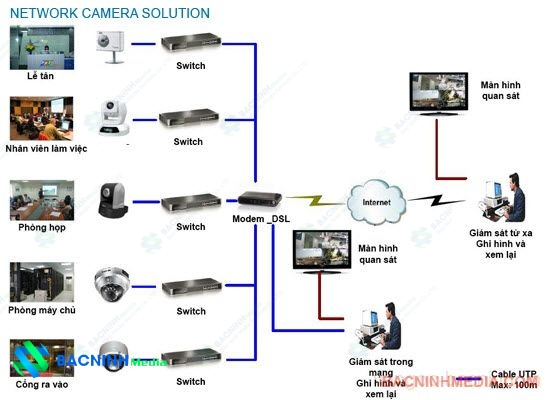 Some types of CCTV - Surveillance