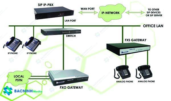 Tư vấn lắp đặt hệ thống tổng đài mạng nội bộ