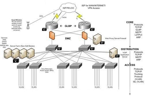 Thi công – lắp đặt hệ thống mạng LAN   Chuyên nghiệp