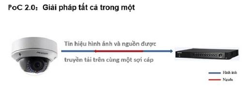 giai-phap-cap-nguon-qua-cap-dong-truc-poc