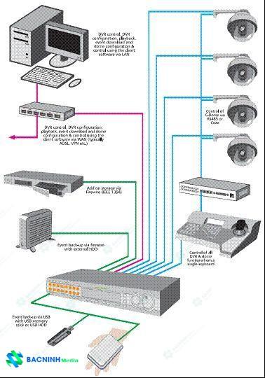 Mô hình hệ thống camera tích hợp cơ bản