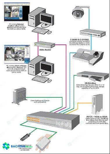 mô hình hệ thống camera tích hợp công nghệ cao