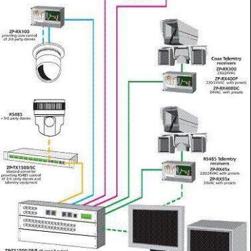 Các mô hình hê thống camera cơ bản được khách hàng ưa chuộng và lắp đặt nhiều nhất