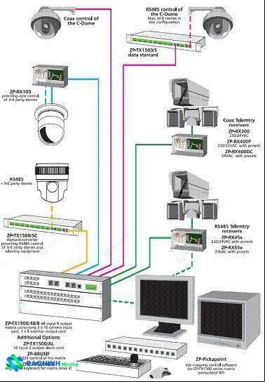 mô hình hệ thống camera ma trận cơ bản