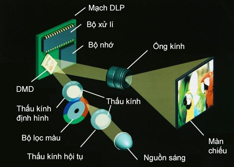 Hệ thống công nghệ DLP