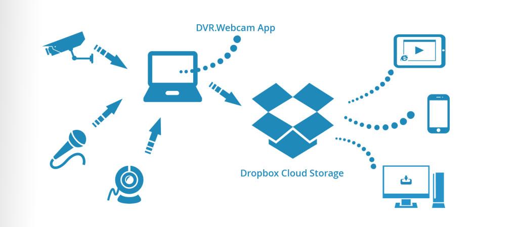 Lưu trữ dữ liệu camera trên máy chủ đám mây đơn giản hiệu quả