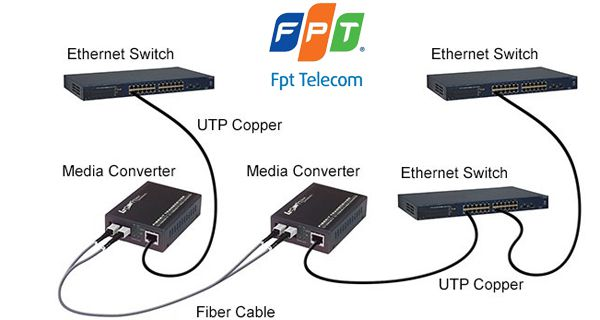 Giải pháp lắp đặt hệ thống mạng cáp quang nội bộ – LAN Quang