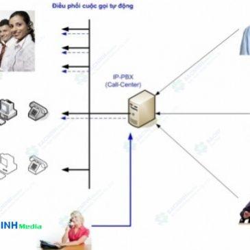 Tư vấn thiết kế lắp đặt hệ thống tổng đài điện thoại