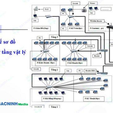 Thi công lắp đặt hệ thống mạng LAN cho văn phòng quán cafe
