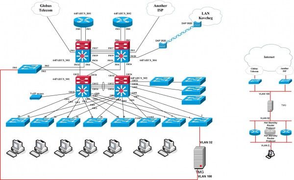 Thi công cáp mạng LAN/WAN, mở rộng mạng ở chi nhánh, văn phòng mới