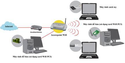phu song wifi gia dinh