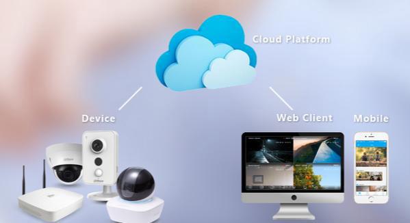 kết nối camera ip qua cloud