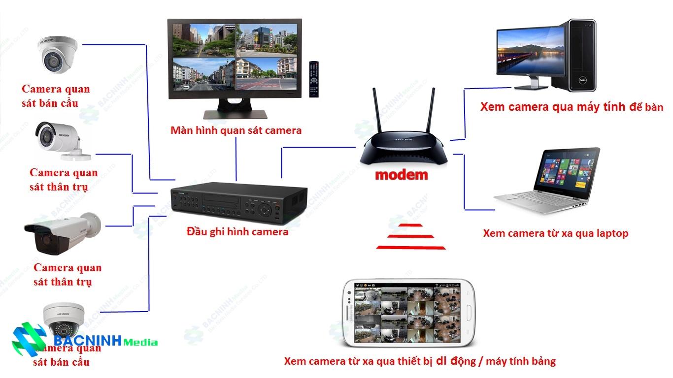 Hệ thống camera cho chung cư