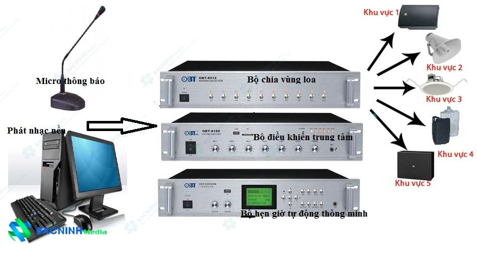 Hệ thống âm thanh nhà xưởng không dây