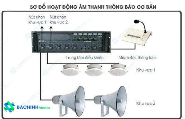 Mô hình lắp đặt âm thanh thông thường