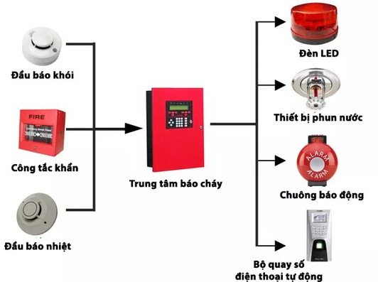 hệ thống báo cháy tự động