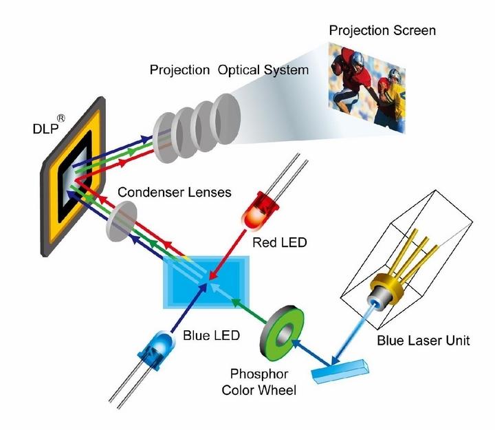 Máy chiếu dùng công nghệ DLP