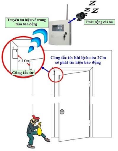 Mô phỏng hệ thống chống trộm